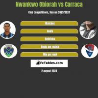 Nwankwo Obiorah vs Carraca h2h player stats