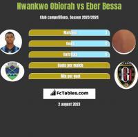 Nwankwo Obiorah vs Eber Bessa h2h player stats