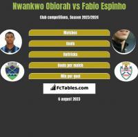 Nwankwo Obiorah vs Fabio Espinho h2h player stats