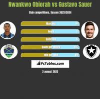 Nwankwo Obiorah vs Gustavo Sauer h2h player stats
