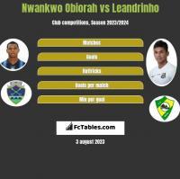 Nwankwo Obiorah vs Leandrinho h2h player stats