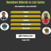 Nwankwo Obiorah vs Luiz Carlos h2h player stats