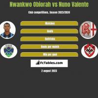 Nwankwo Obiorah vs Nuno Valente h2h player stats
