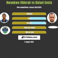 Nwankwo Obiorah vs Rafael Costa h2h player stats