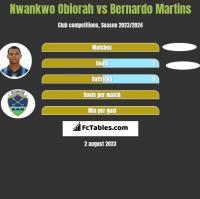 Nwankwo Obiorah vs Bernardo Martins h2h player stats