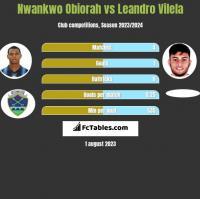 Nwankwo Obiorah vs Leandro Vilela h2h player stats