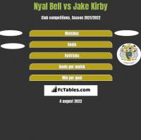 Nyal Bell vs Jake Kirby h2h player stats
