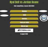 Nyal Bell vs Jordan Keane h2h player stats