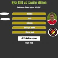 Nyal Bell vs Lawrie Wilson h2h player stats