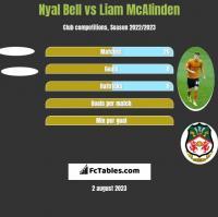Nyal Bell vs Liam McAlinden h2h player stats