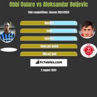 Obbi Oulare vs Aleksandar Boljevic h2h player stats