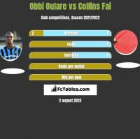 Obbi Oulare vs Collins Fai h2h player stats