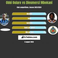Obbi Oulare vs Dieumerci Mbokani h2h player stats