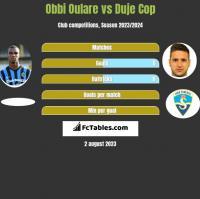 Obbi Oulare vs Duje Cop h2h player stats