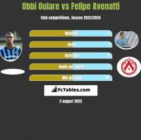 Obbi Oulare vs Felipe Avenatti h2h player stats