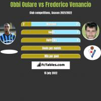 Obbi Oulare vs Frederico Venancio h2h player stats