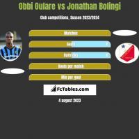 Obbi Oulare vs Jonathan Bolingi h2h player stats