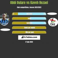 Obbi Oulare vs Kaveh Rezaei h2h player stats