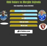 Obbi Oulare vs Mergim Vojvoda h2h player stats