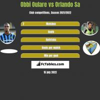 Obbi Oulare vs Orlando Sa h2h player stats