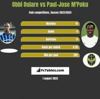 Obbi Oulare vs Paul-Jose M'Poku h2h player stats