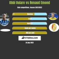 Obbi Oulare vs Renaud Emond h2h player stats