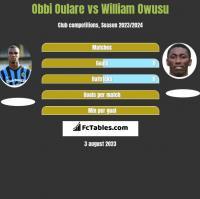 Obbi Oulare vs William Owusu h2h player stats