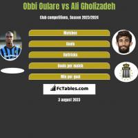 Obbi Oulare vs Ali Gholizadeh h2h player stats