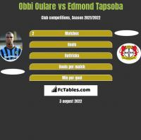 Obbi Oulare vs Edmond Tapsoba h2h player stats