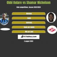 Obbi Oulare vs Shamar Nicholson h2h player stats