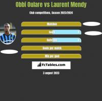 Obbi Oulare vs Laurent Mendy h2h player stats