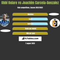 Obbi Oulare vs Joachim Carcela-Gonzalez h2h player stats
