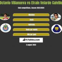 Octavio Villanueva vs Efrain Velarde Calvillo h2h player stats