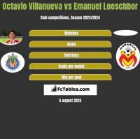 Octavio Villanueva vs Emanuel Loeschbor h2h player stats