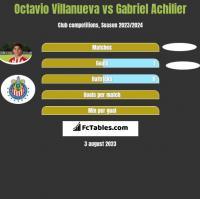 Octavio Villanueva vs Gabriel Achilier h2h player stats