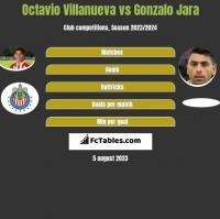 Octavio Villanueva vs Gonzalo Jara h2h player stats