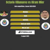 Octavio Villanueva vs Hiram Mier h2h player stats