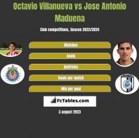Octavio Villanueva vs Jose Antonio Maduena h2h player stats