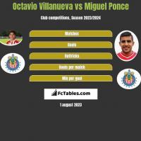 Octavio Villanueva vs Miguel Ponce h2h player stats
