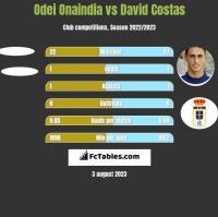 Odei Onaindia vs David Costas h2h player stats