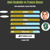Odei Onaindia vs Franco Russo h2h player stats
