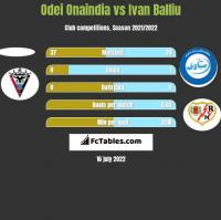 Odei Onaindia vs Ivan Balliu h2h player stats