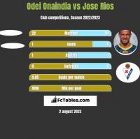 Odei Onaindia vs Jose Rios h2h player stats