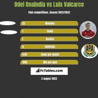 Odei Onaindia vs Luis Valcarce h2h player stats