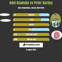 Odei Onaindia vs Peter Hartley h2h player stats
