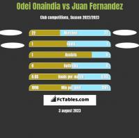 Odei Onaindia vs Juan Fernandez h2h player stats