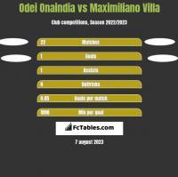 Odei Onaindia vs Maximiliano Villa h2h player stats