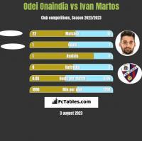 Odei Onaindia vs Ivan Martos h2h player stats
