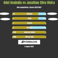 Odei Onaindia vs Jonathan Silva Vieira h2h player stats
