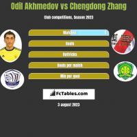 Odil Akhmedov vs Chengdong Zhang h2h player stats